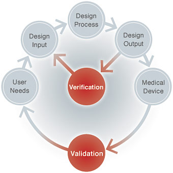 Validation And Verification For Medical Devices
