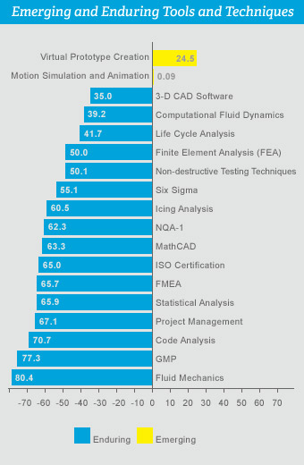 types of engineering chart: Look engineering as a profession