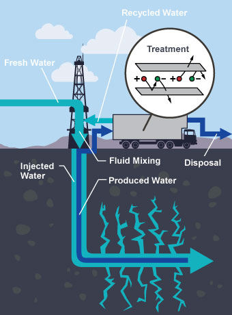 Fracking With Less Water