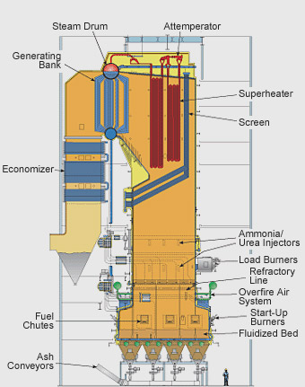 Fluidized Bed Combustors for Biomass Boilers
