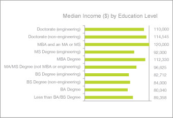 Salary survey value todays economy median income by education level sciox Choice Image