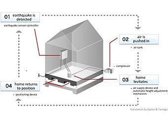 Earthquake safe house materials design