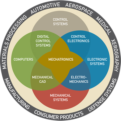 Mechatronics The Role Of Engineers