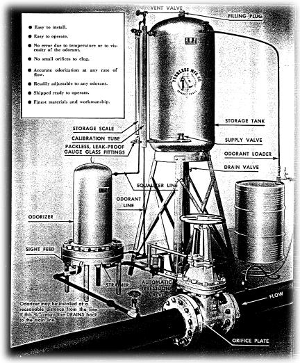 Meter-type Gas Odorizer