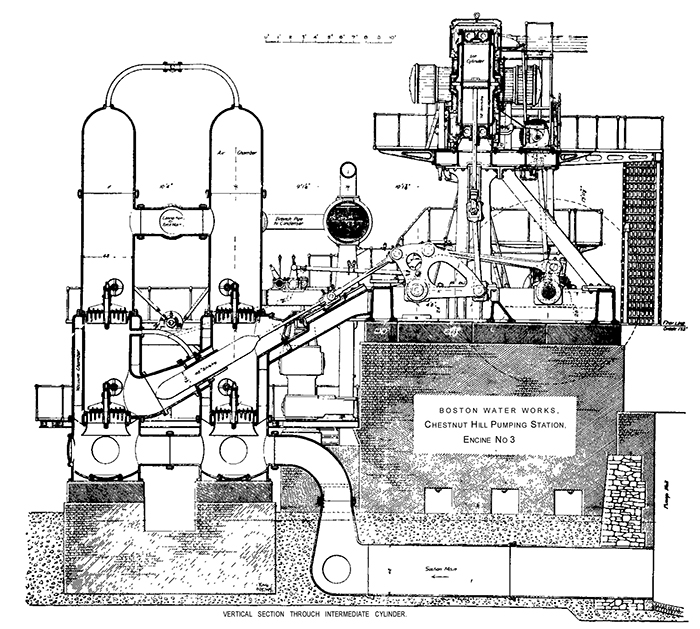 2 Leavitt-Riedler Pumping Engine** (1894)
